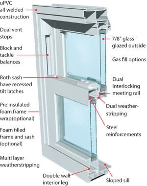 Vinyl windows chicago top quality products replacement for Most energy efficient replacement windows